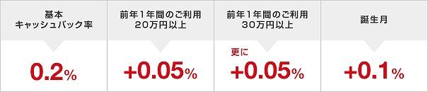 三菱東京UFJ-VISAデビット VISAのキャッシュバック率