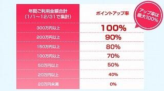 「ラブリィ☆アップステージ」のポイントアップ率詳細