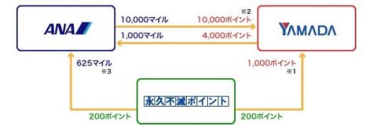 ヤマダLABIカードのポイント移行レート表